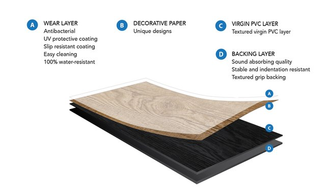 The structure of vinyl flooring