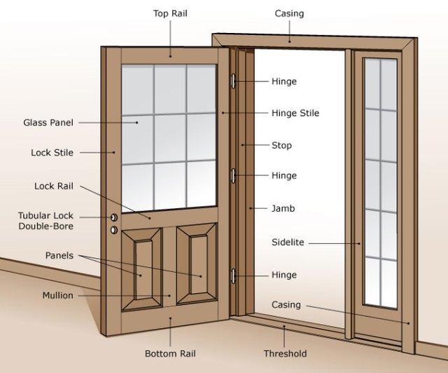 structure of a door