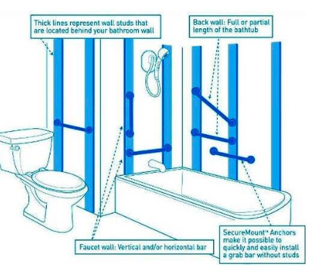 Installing Grab Bars in a Bathroom   Hunker on bathroom handicap bar placement, bathroom safety bars, bathroom accessories installation, air conditioner installation, sprinkler system installation, bathroom light bars, bathroom shower installation,