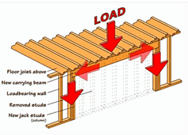 Load-bearing wall schematic.