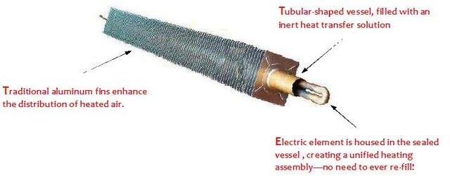 cutaway of a hydronic heating tube