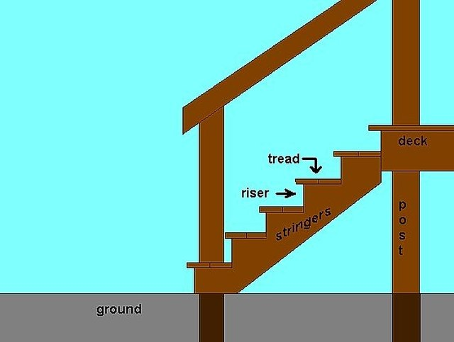 how to build deck stairs hunker
