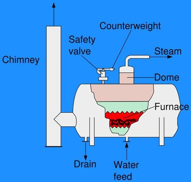 How Do Steam Boilers Work? | Hunker