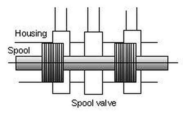 how do hydraulic spool valves work hunker