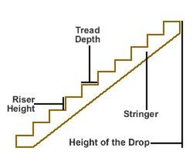 Etonnant How To Make Stair Risers | Hunker
