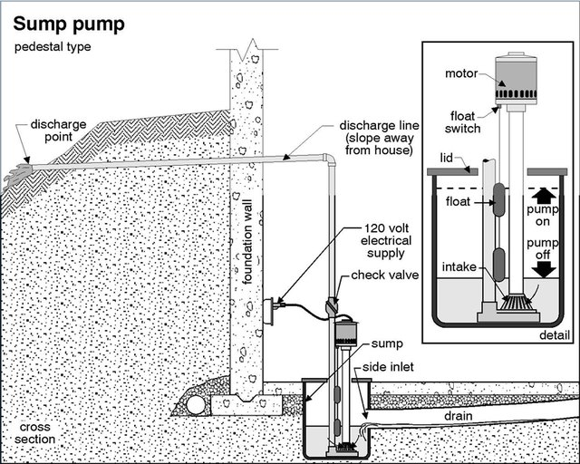 how to install a sump pit and pump