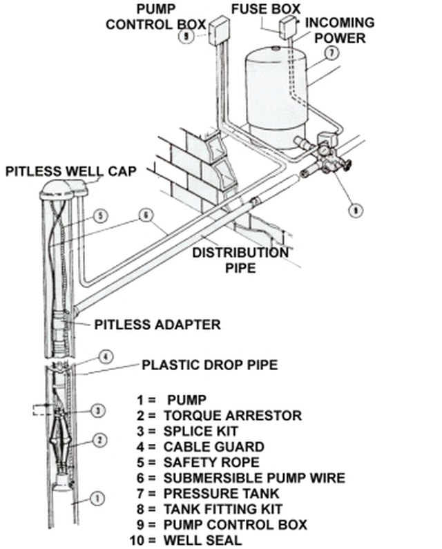 how to submersible well pump installation