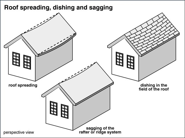 How To Fix A Sagging Roof Line Hunker