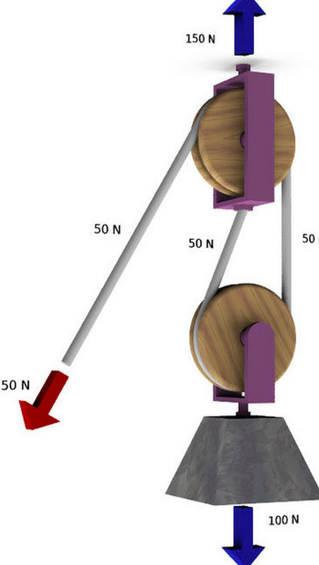How To Use A Single And Double Pulley System