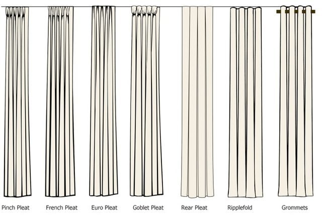 Diagram showing the most common drapery heading styles