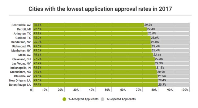 cities with low apartment applicant approval