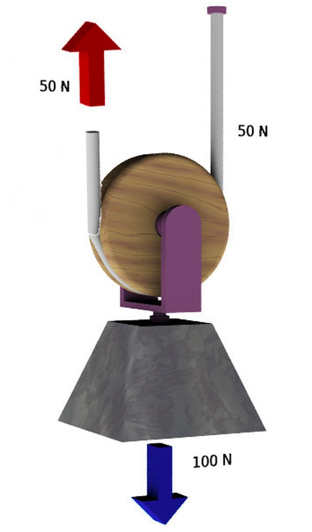 Diagram of movable pulley.